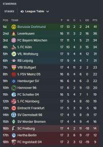 Bundesliga Standing