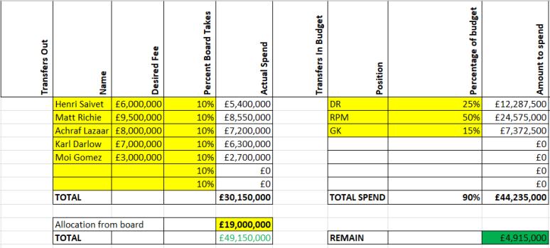 Transfer budgets